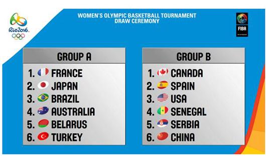 里约奥运女篮分组确定中国将先后战西班牙美国