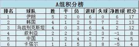 15年后中国男趾重回世界杯预选赛亚洲区决赛面对