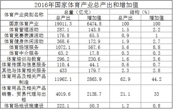 2016年度国家体育产业统计数据发布砍手豪