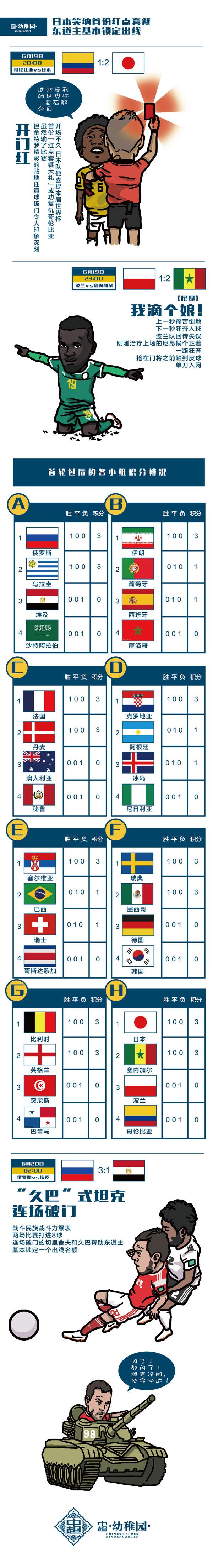 漫画世界杯:日本笑纳首份红点套餐 东道主基本锁定出线