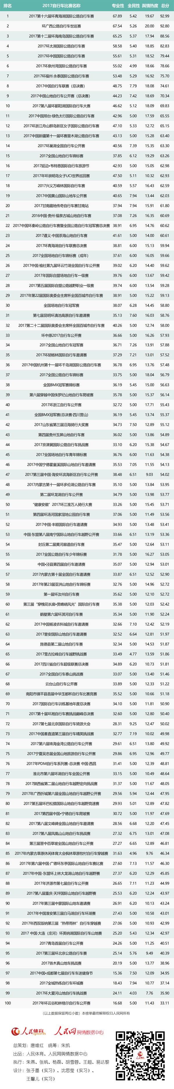 """人民网发布:""""2017最具影响力自行车赛事排行榜""""Top100-领骑网"""