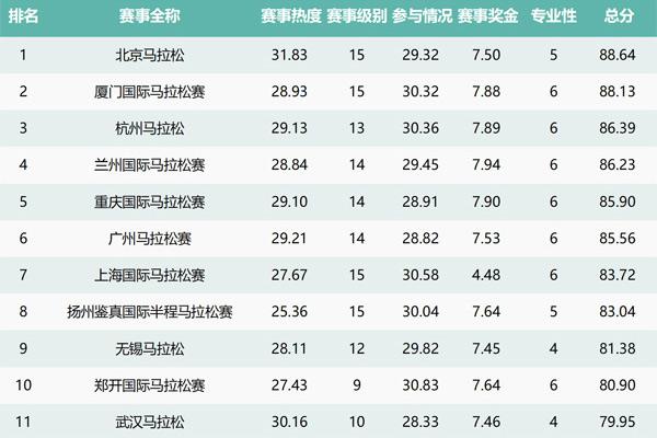 2017最具影响力马拉松赛事排行榜