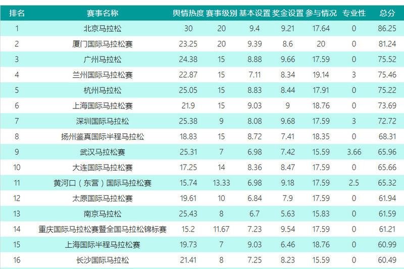 2016最具影响力马拉松赛事排行榜