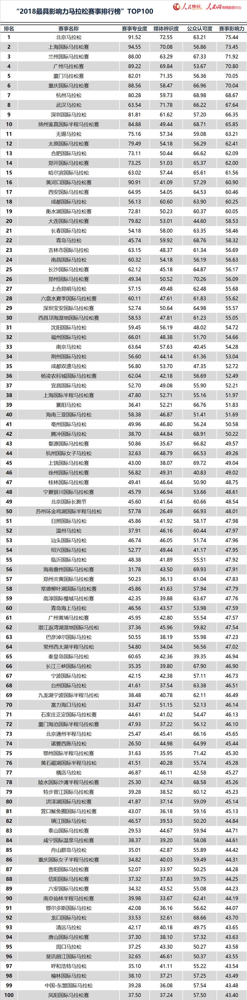 """""""2018最具影响力马拉松赛事排行榜""""TOP100发布"""