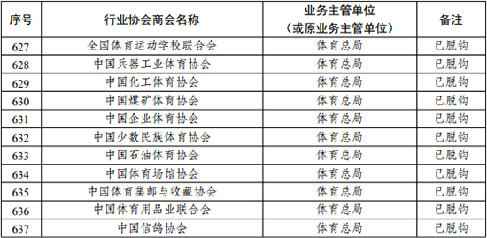 國家發改委:列入脫鉤名單的全國性行業協會商會共795家