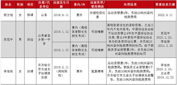 国家体育总局反兴奋剂中心公布三起兴奋剂违规