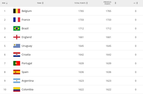 魔兽赚钱新一期FIFA排名:国足位置没变化仍列世界第76亚洲第9