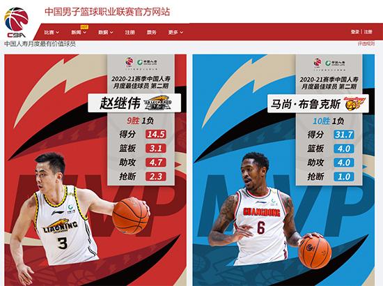 CBA月度最佳球员:赵继伟和马尚·布鲁克斯分别当选